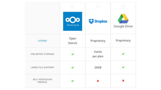 NextCloud vs. Dropbox vs. Google Drive