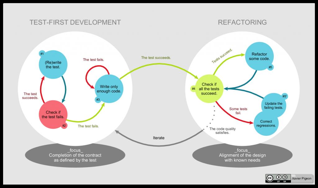 development workflow diagram